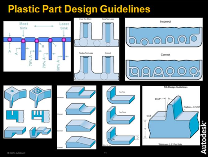 Stepping Beyond Conventional Design Guidelines | Scottish Plastics