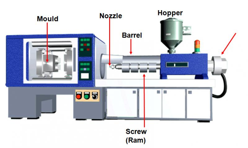 Image result for plastic injection molding process